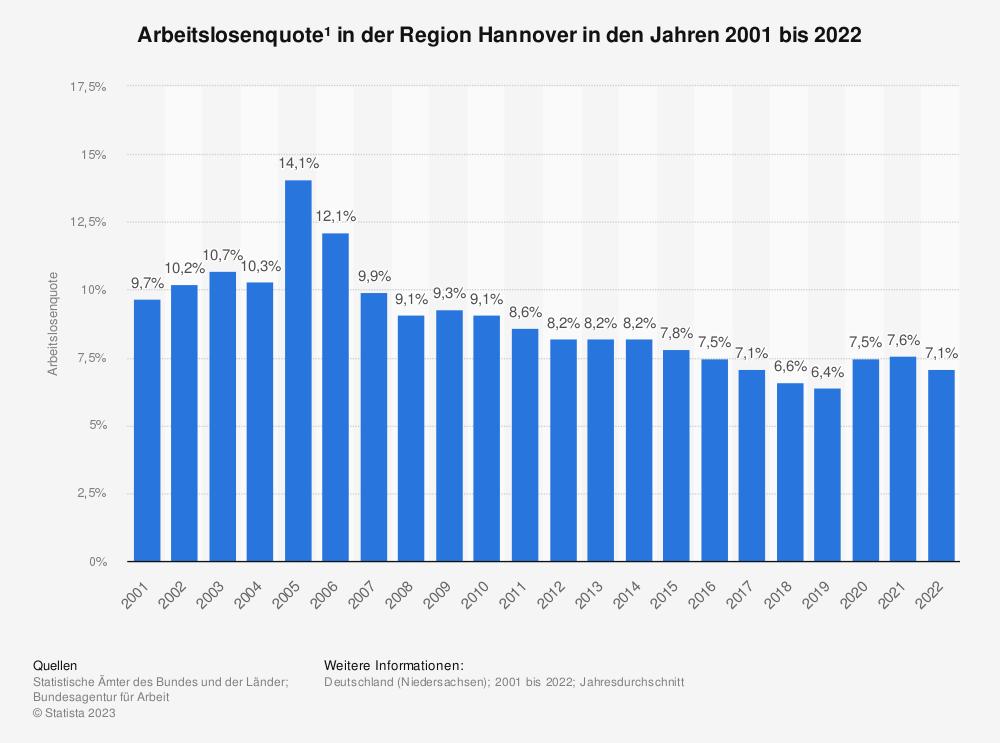 Statistik: Arbeitslosenquote¹ in der Region Hannover in den Jahren 2001 bis 2020   Statista