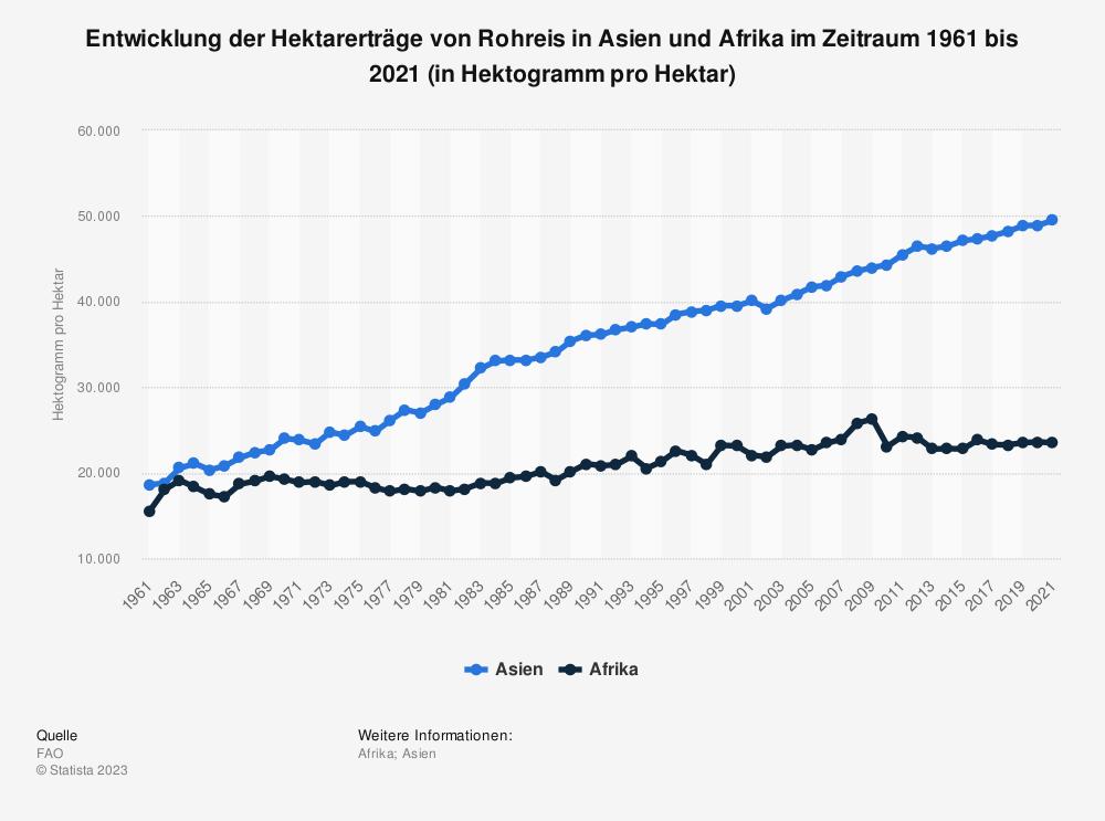 Statistik: Entwicklung der Hektarerträge von Rohreis in Asien und Afrika im Zeitraum 1961 bis 2019 (in Hektogramm pro Hektar)   Statista