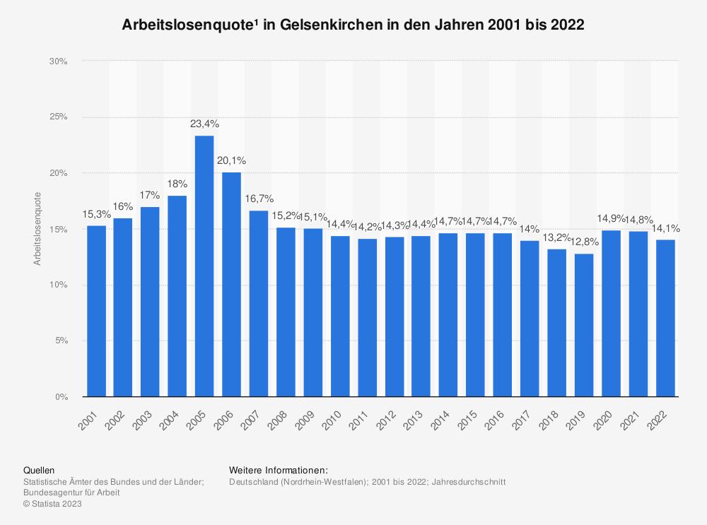 Statistik: Arbeitslosenquote¹ in Gelsenkirchen in den Jahren 2001 bis 2020 | Statista