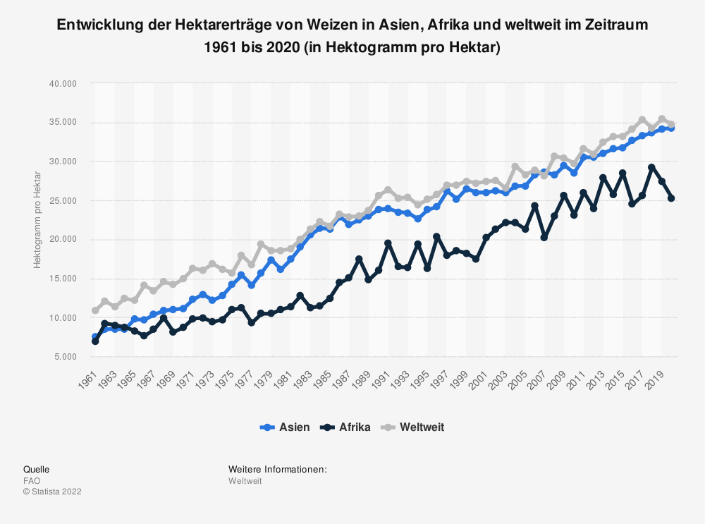 Statistik: Entwicklung der Hektarerträge von Weizen in Asien, Afrika und weltweit im Zeitraum 1961 bis 2019 (in Hektogramm pro Hektar) | Statista