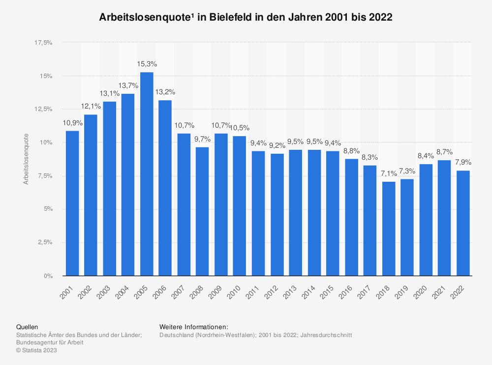 Statistik: Arbeitslosenquote¹ in Bielefeld in den Jahren 2001 bis 2020 | Statista
