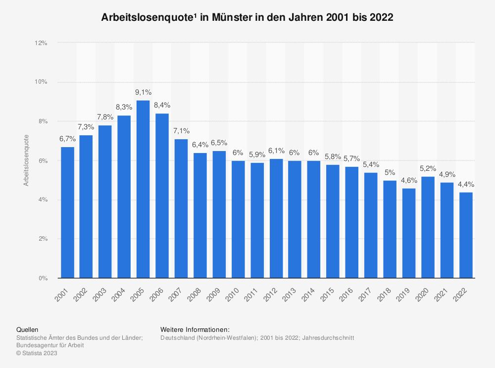 Statistik: Arbeitslosenquote¹ in Münster in den Jahren 2001 bis 2020   Statista