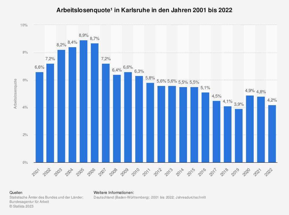 Statistik: Arbeitslosenquote¹ in Karlsruhe in den Jahren 2001 bis 2020 | Statista