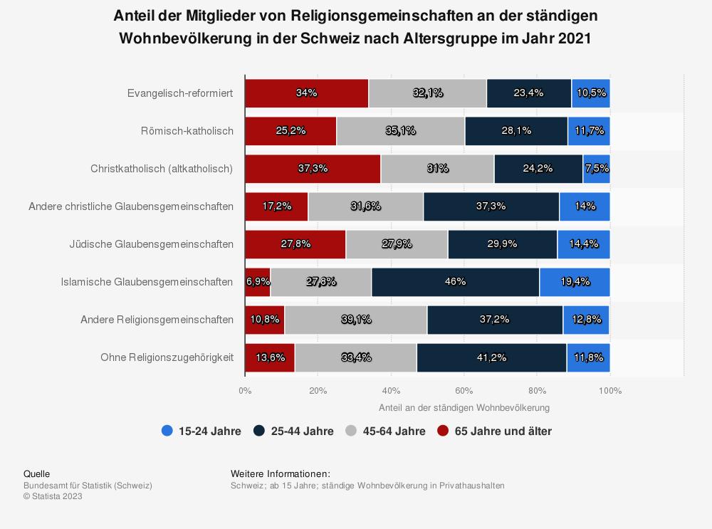Statistik: Anteil der Mitglieder von Religionsgemeinschaften an der ständigen Wohnbevölkerung in der Schweiz nach Altersgruppe im Jahr 2019 | Statista