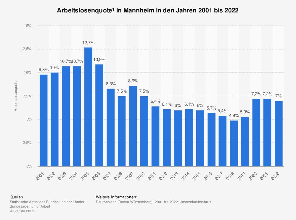 Statistik: Arbeitslosenquote¹ in Mannheim in den Jahren 2001 bis 2020   Statista