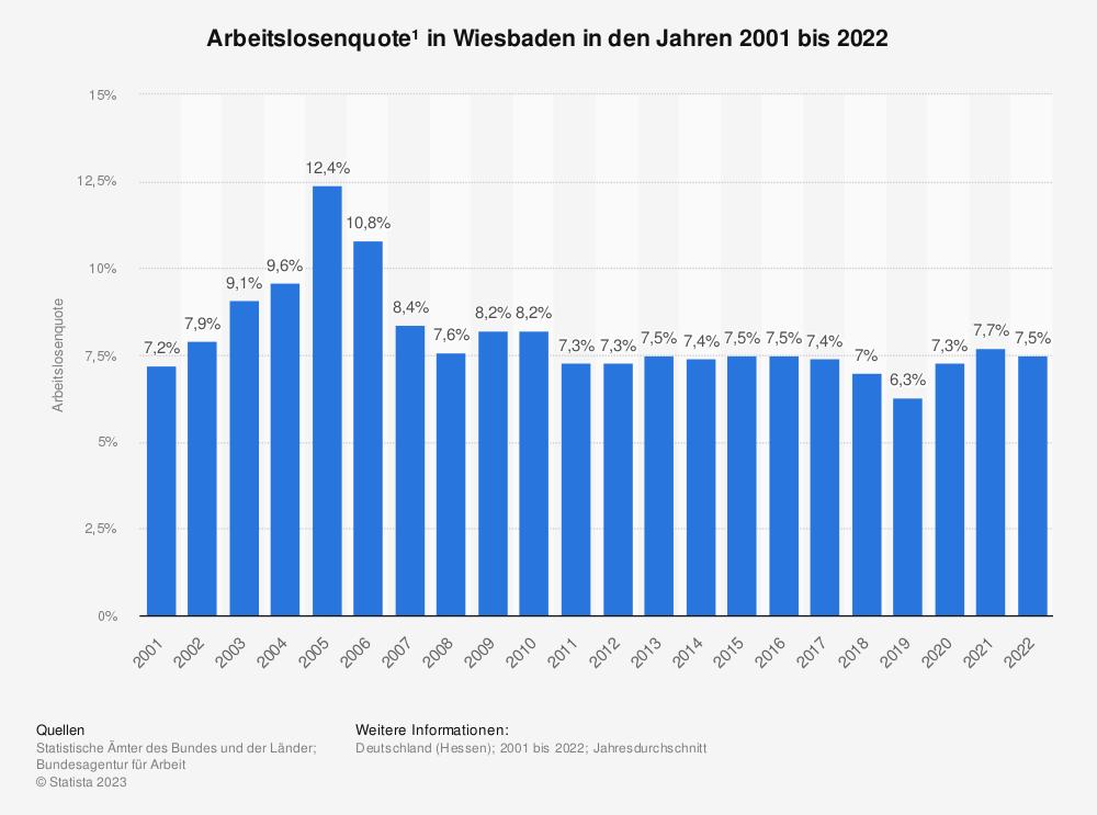 Statistik: Arbeitslosenquote¹ in Wiesbaden in den Jahren 2001 bis 2020   Statista