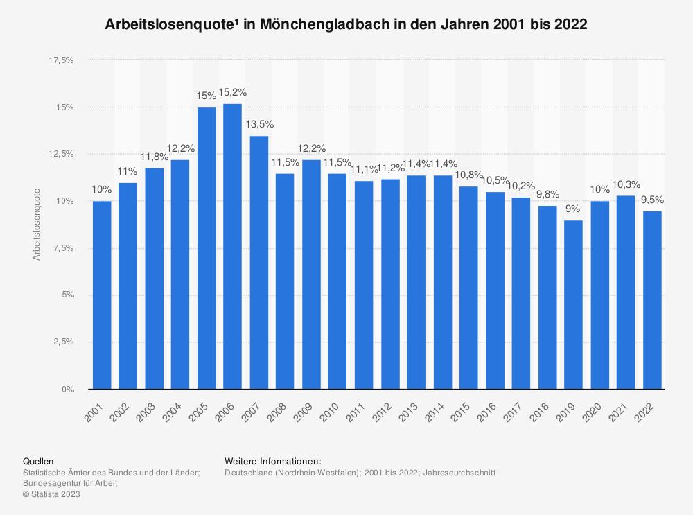 Statistik: Arbeitslosenquote¹ in Mönchengladbach in den Jahren 2001 bis 2020 | Statista