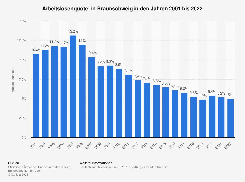 Statistik: Arbeitslosenquote¹ in Braunschweig in den Jahren 2001 bis 2020 | Statista