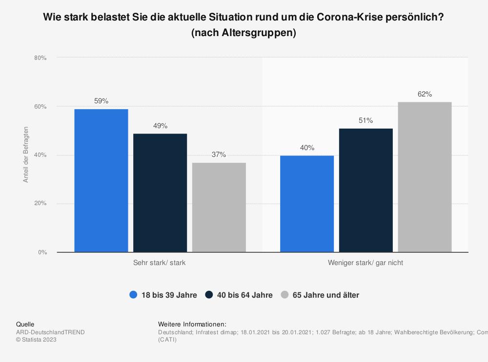 Statistik: Wie stark belastet Sie die aktuelle Situation rund um die Corona-Krise persönlich? (nach Altersgruppen) | Statista