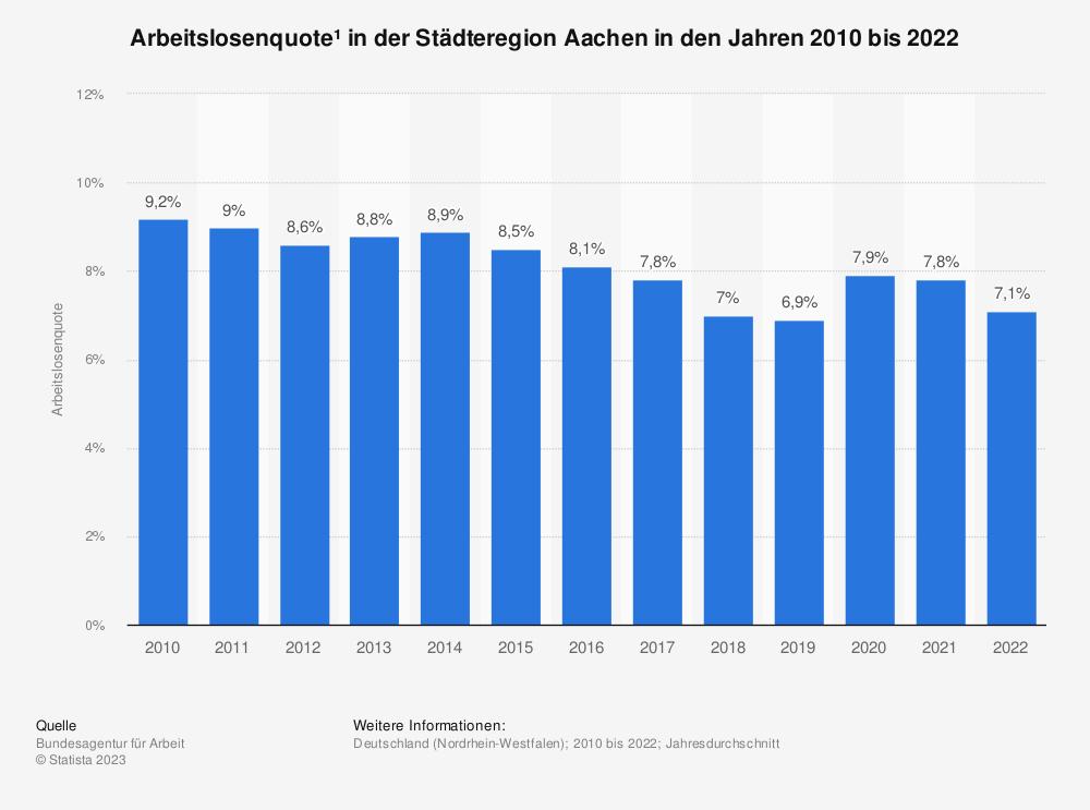 Statistik: Arbeitslosenquote¹ in der Städteregion Aachen in den Jahren 2010 bis 2020 | Statista