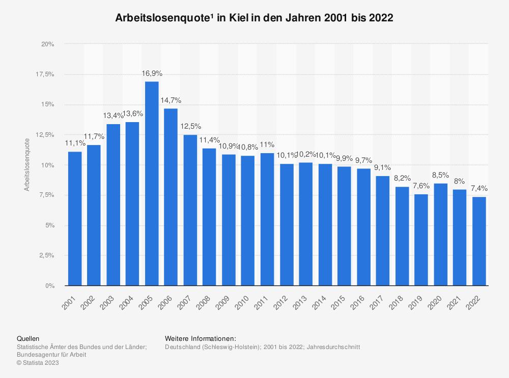 Statistik: Arbeitslosenquote¹ in Kiel in den Jahren 2001 bis 2020 | Statista