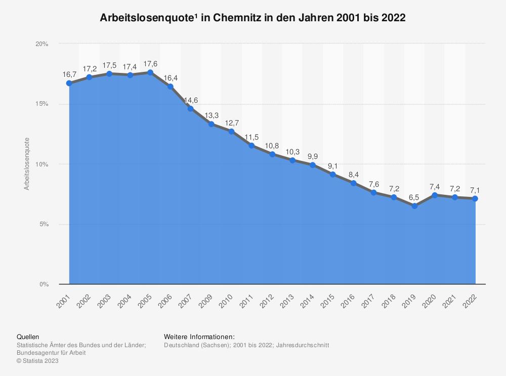 Statistik: Arbeitslosenquote¹ in Chemnitz in den Jahren 2001 bis 2020 | Statista