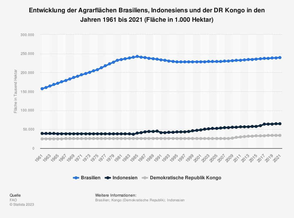 Statistik: Entwicklung der Agrarfläche Brasiliens, Indonesiens und der DR Kongo in den Jahren 1961 bis 2019 (Fläche in 1.000 Hektar)   Statista