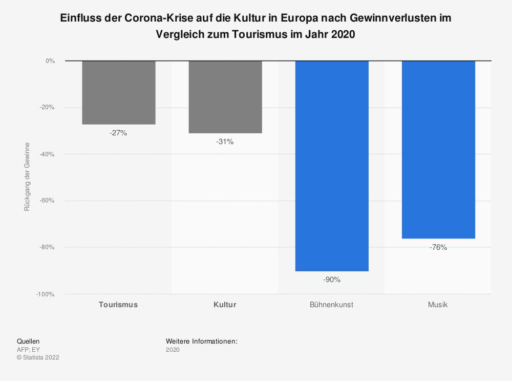 Statistik: Einfluss der Corona-Krise auf die Kultur in Europa nach Gewinnverlusten im Vergleich zum Tourismus im Jahr 2020   Statista