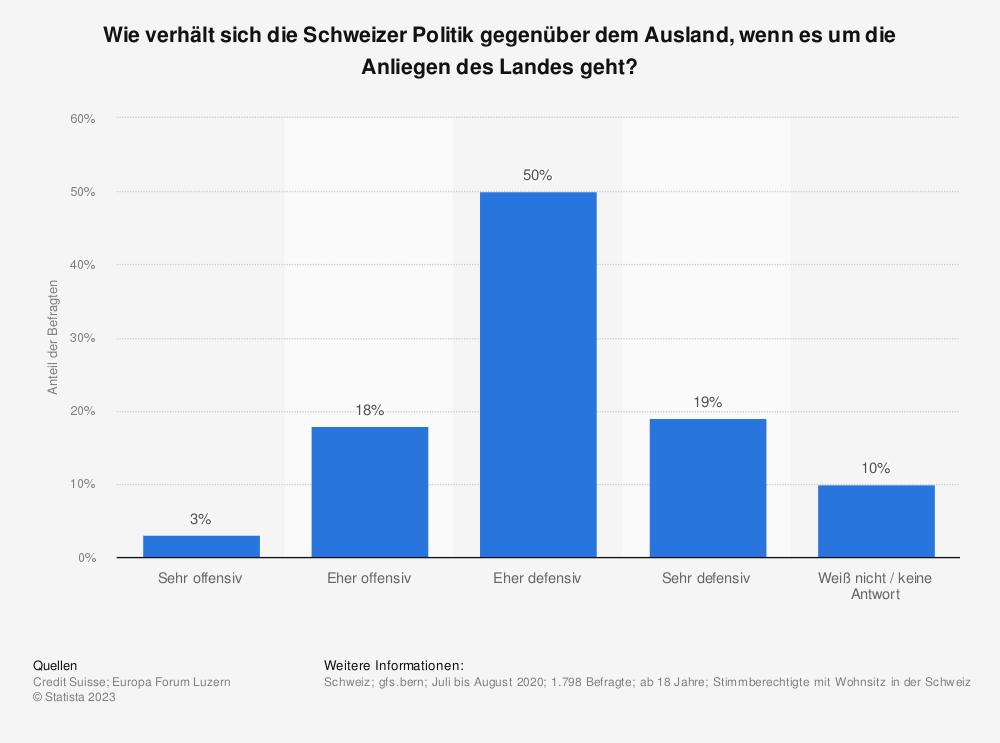 Statistik: Wie verhält sich die Schweizer Politik gegenüber dem Ausland, wenn es um die Anliegen des Landes geht? | Statista