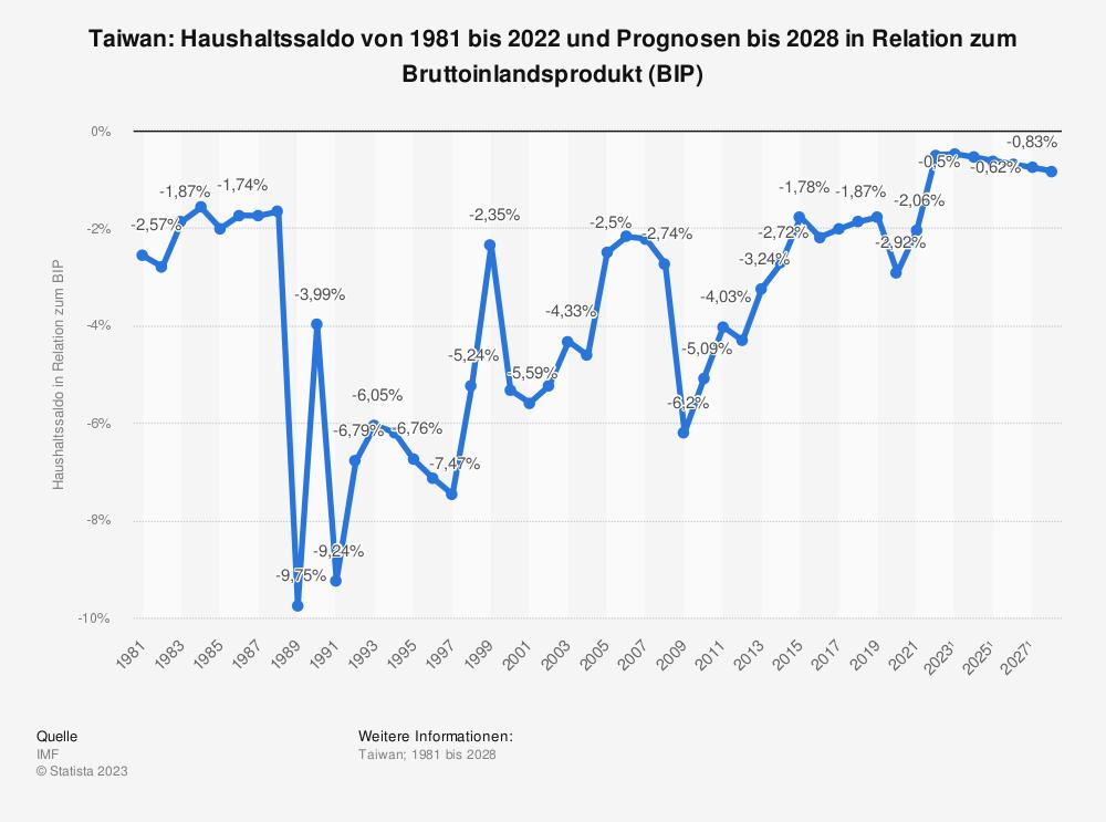 Statistik: Taiwan: Haushaltssaldo von 1980 bis 2019 und Prognosen bis 2026 in Relation zum Bruttoinlandsprodukt (BIP)   Statista