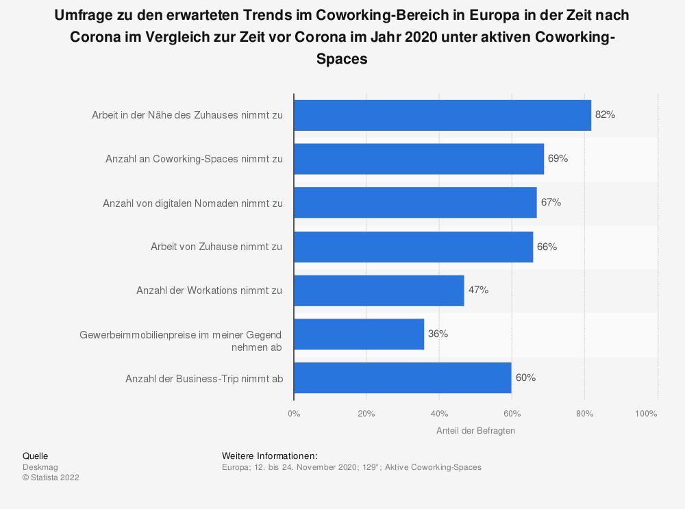 Statistik: Umfrage zu den erwarteten Trends im Coworking-Bereich in Europa in der Zeit nach Corona im Vergleich zur Zeit vor Corona im Jahr 2020 unter aktiven Coworking-Spaces   Statista