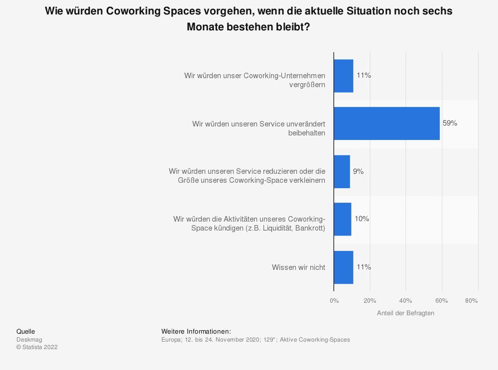 Statistik: Wie würden Coworking Spaces vorgehen, wenn die aktuelle Situation noch sechs Monate bestehen bleibt? | Statista