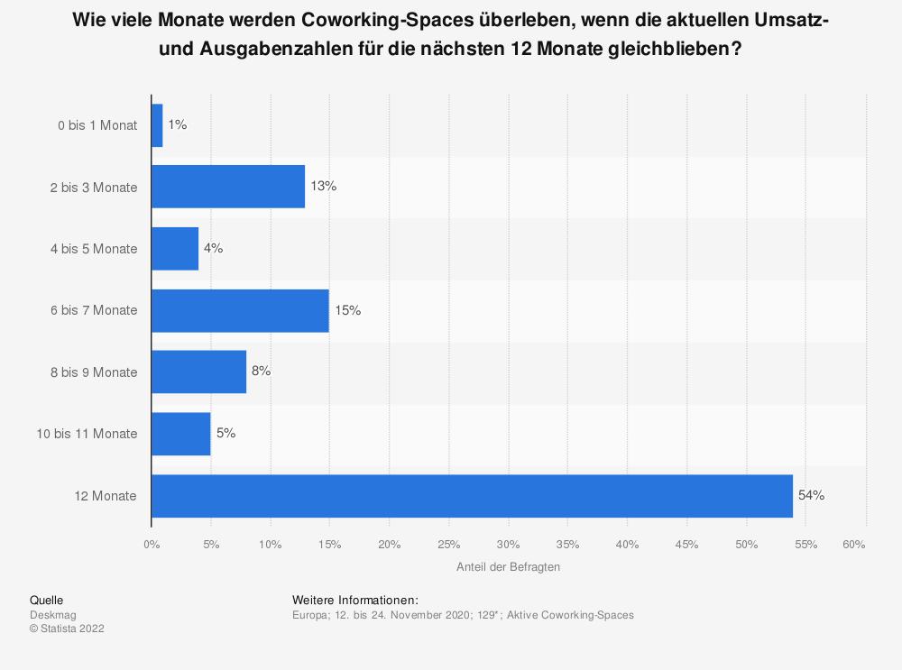 Statistik: Wie viele Monate werden Coworking-Spaces überleben, wenn die aktuellen Umsatz- und Ausgabenzahlen für die nächsten 12 Monate gleichblieben?   Statista