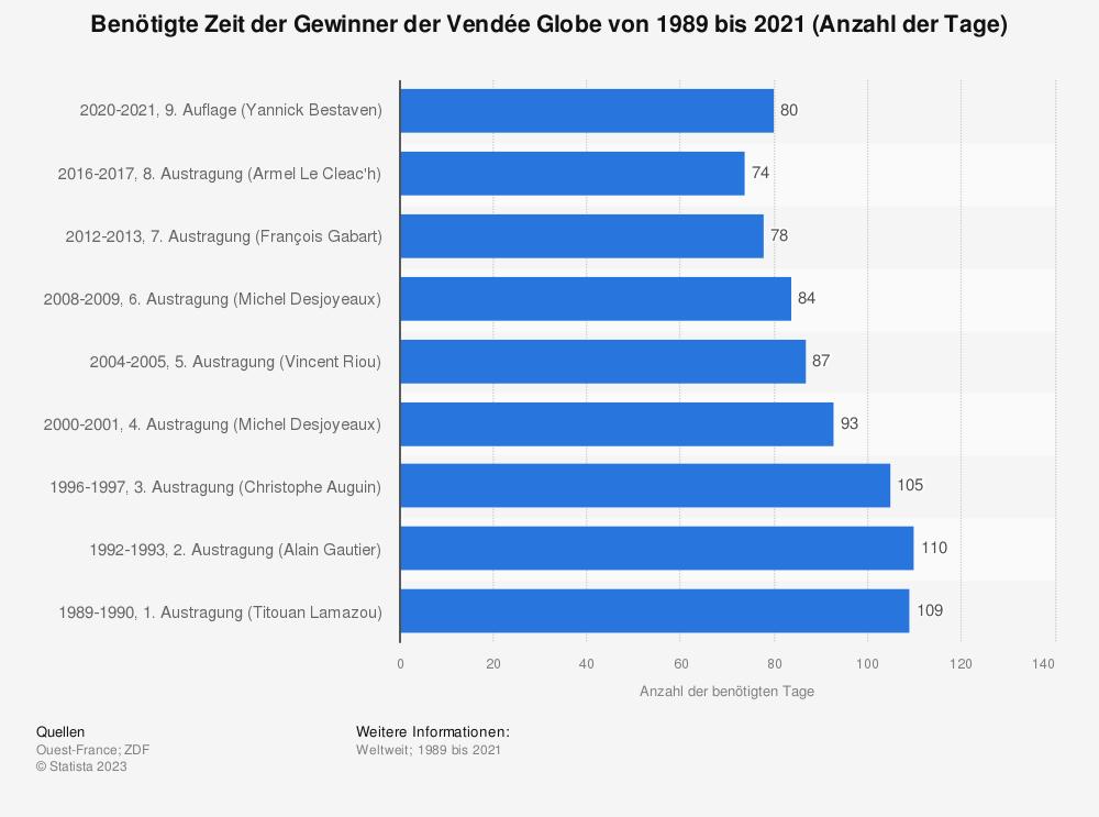 Statistik: Benötigte Zeit der Gewinner der Vendée Globe von 1989 bis 2021 (Anzahl der Tage) | Statista