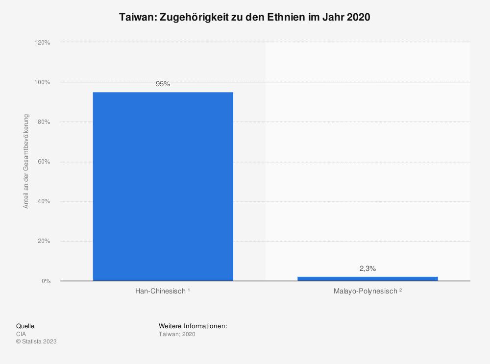 Statistik: Taiwan: Zugehörigkeit zu den Ethnien im Jahr 2020 | Statista