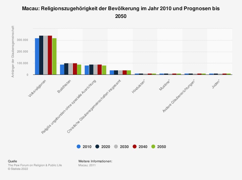 Statistik: Macau: Religionszugehörigkeit der Bevölkerung im Jahr 2010 und Prognosen bis 2050 | Statista