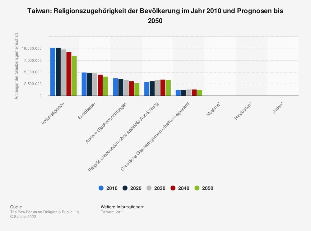 Statistik: Taiwan: Religionszugehörigkeit der Bevölkerung im Jahr 2010 und Prognosen bis 2050 | Statista
