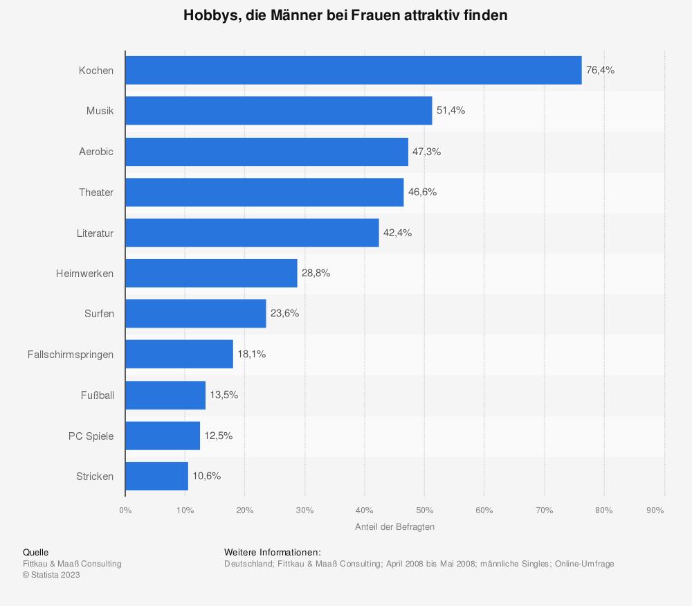 Statistik: Hobbys, die Männer bei Frauen attraktiv finden | Statista