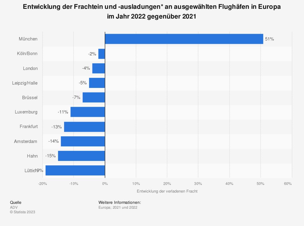 Statistik: Entwicklung der Frachtein und -ausladungen* an ausgewählten Flughäfen in Europa im Jahr 2020 gegenüber 2019 | Statista