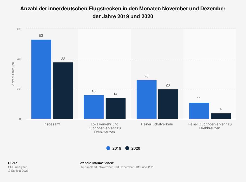 Statistik: Anzahl der innerdeutschen Flugstrecken in den Monaten November und Dezember der Jahre 2019 und 2020 | Statista