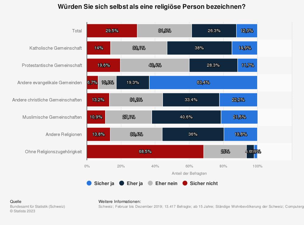 Statistik: Würden Sie sich selbst als eine religiöse Person bezeichnen? | Statista