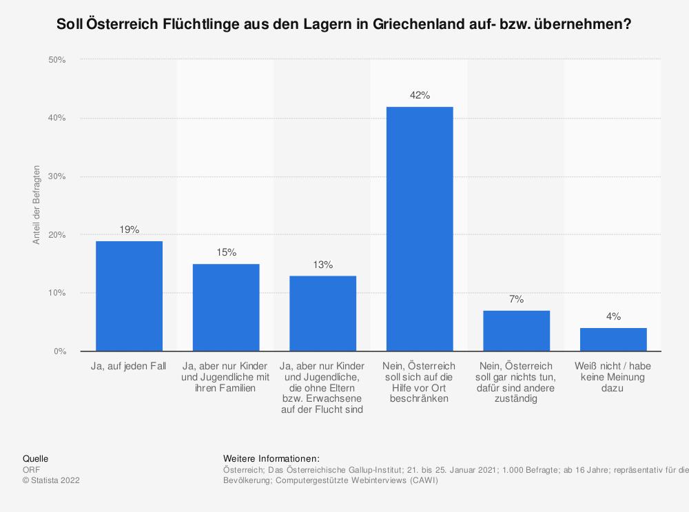 Statistik: Soll Österreich Flüchtlinge aus den Lagern in Griechenland auf- bzw. übernehmen? | Statista