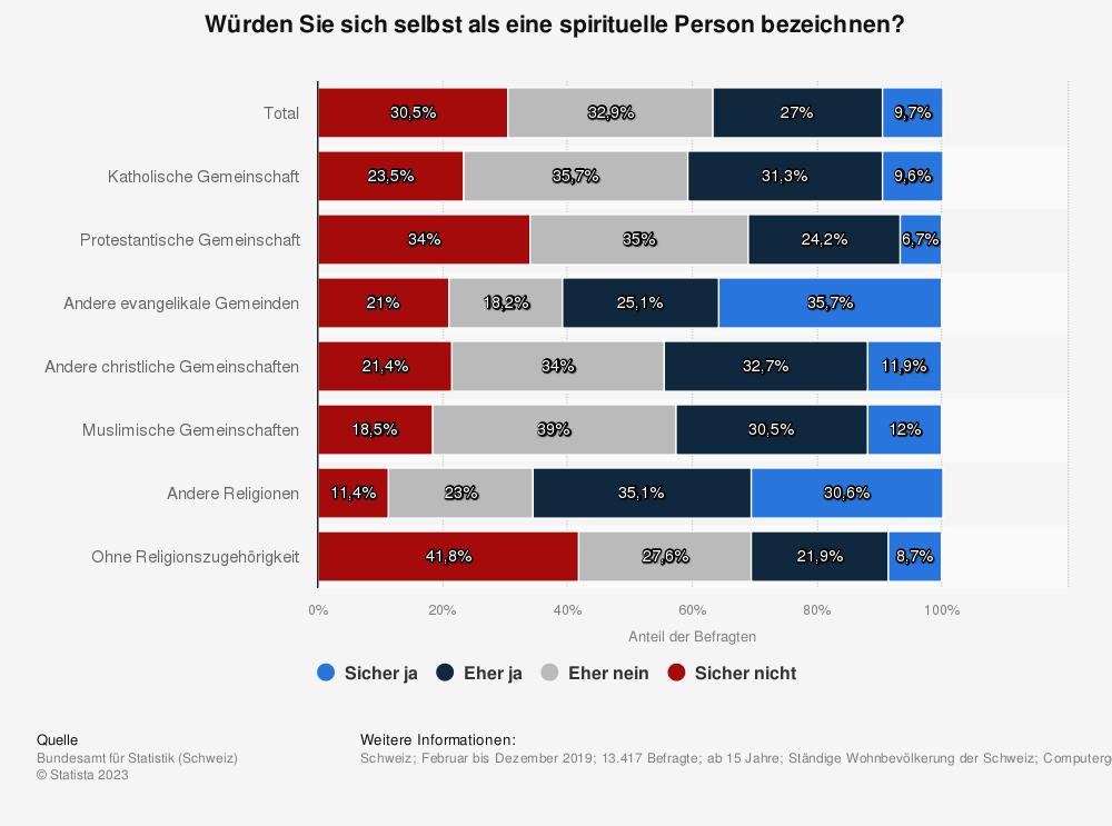 Statistik: Würden Sie sich selbst als eine spirituelle Person bezeichnen?   Statista