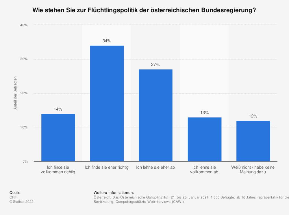 Statistik: Wie stehen Sie zur Flüchtlingspolitik der österreichischen Bundesregierung?   Statista