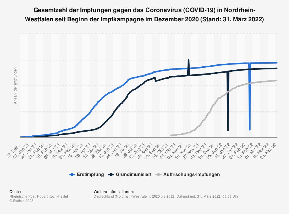Statistik: Gesamtzahl der Impfungen gegen das Coronavirus (COVID-19) in Nordrhein-Westfalen seit Beginn der Impfkampagne im Dezember 2020 (Stand: 18. Juni 2021) | Statista