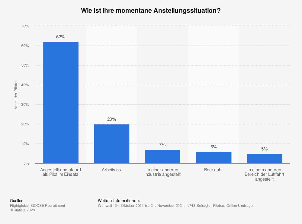Statistik: Wie ist Ihre momentane Anstellungssituation? | Statista