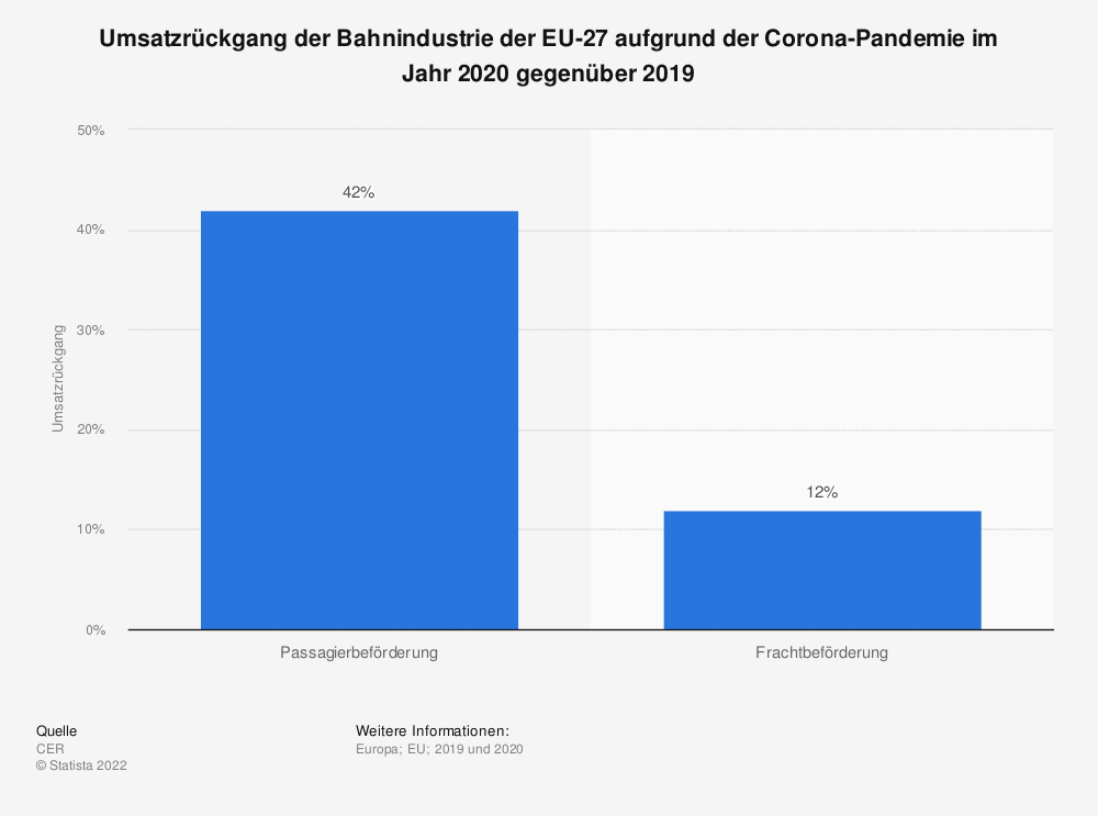 Statistik: Umsatzrückgang der Bahnindustrie der EU-27 aufgrund der Corona-Pandemie im Jahr 2020 gegenüber 2019 | Statista