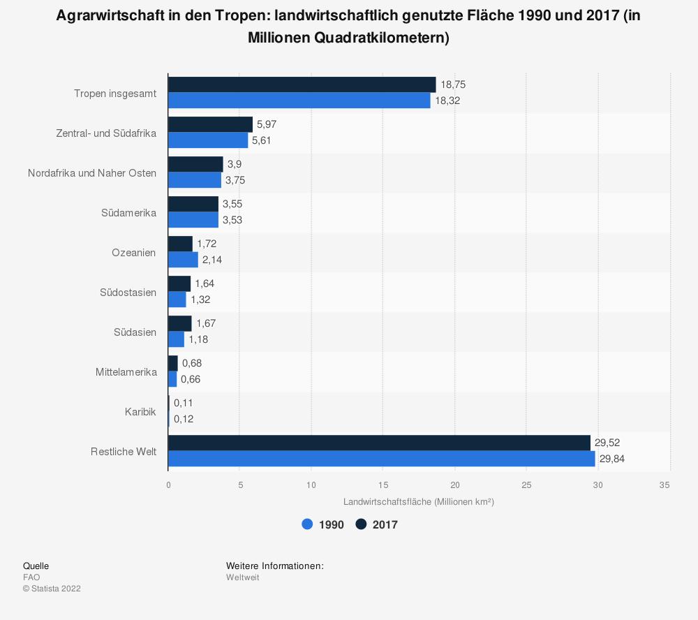 Statistik: Agrarwirtschaft in den Tropen: landwirtschaftlich genutzte Fläche 1990 und 2017 (in Millionen Quadratkilometern) | Statista