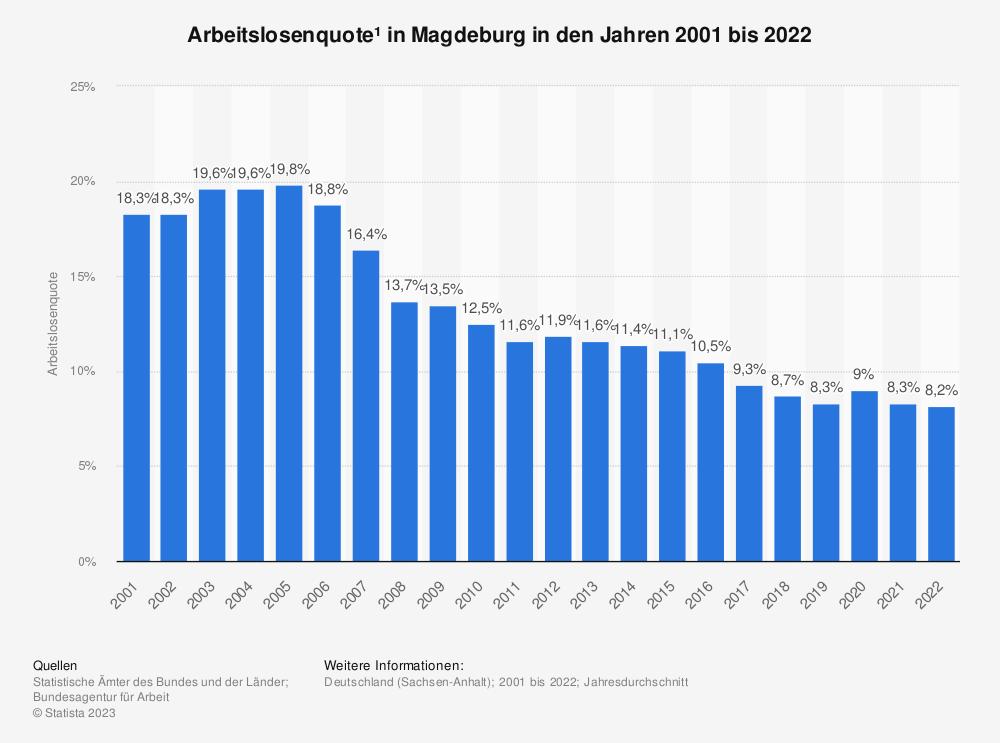 Statistik: Arbeitslosenquote¹ in Magdeburg in den Jahren 2001 bis 2020   Statista