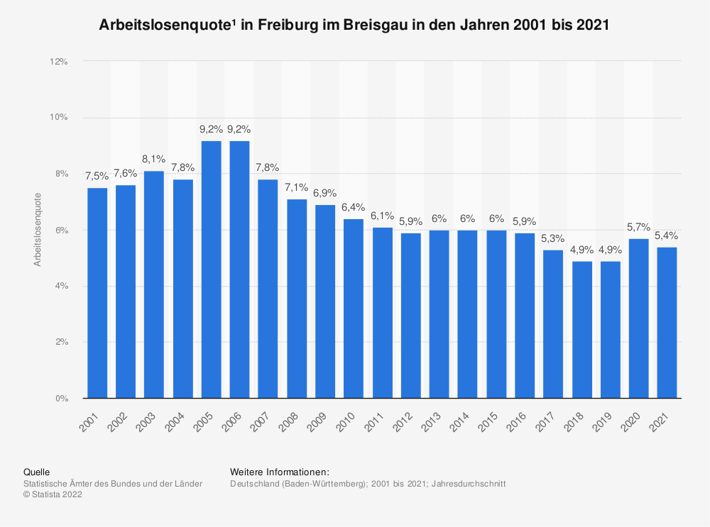 Statistik: Arbeitslosenquote¹ in Freiburg im Breisgau in den Jahren 2001 bis 2020 | Statista
