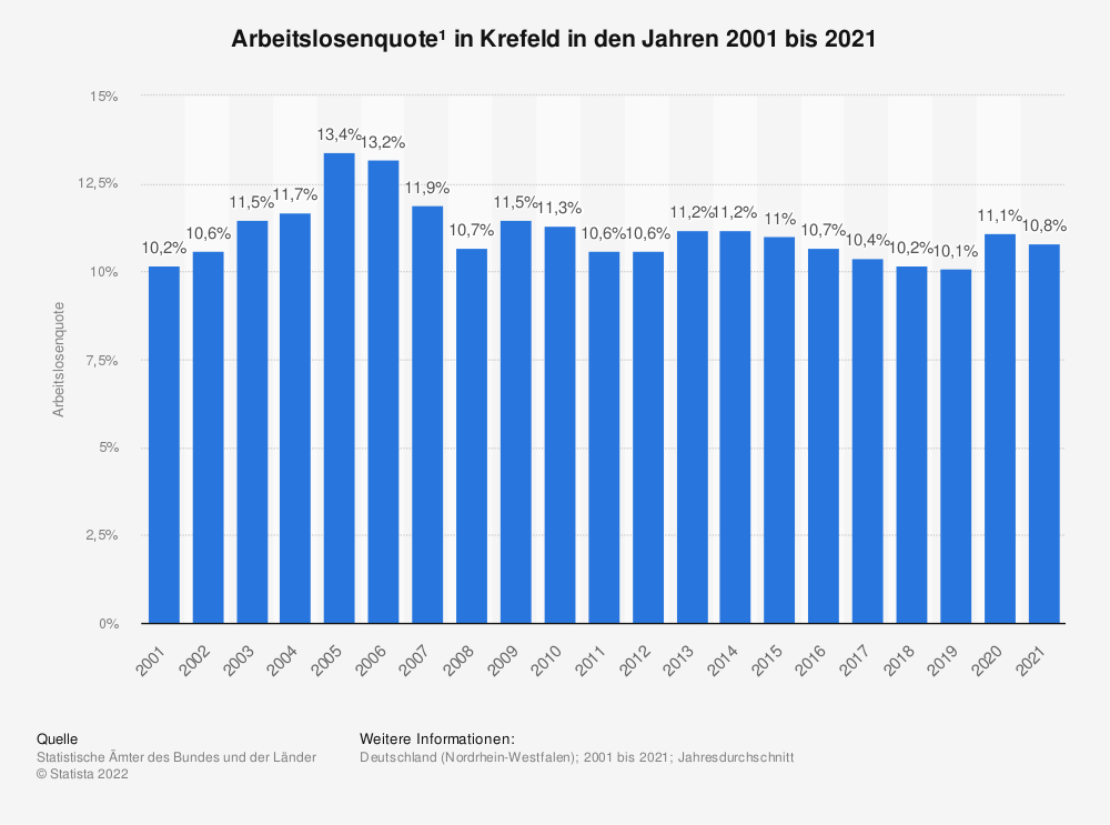 Statistik: Arbeitslosenquote¹ in Krefeld in den Jahren 2001 bis 2020   Statista