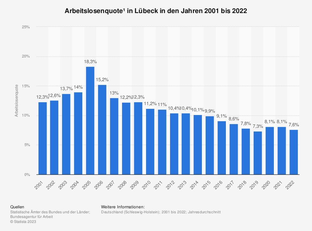 Statistik: Arbeitslosenquote¹ in Lübeck in den Jahren 2001 bis 2020   Statista