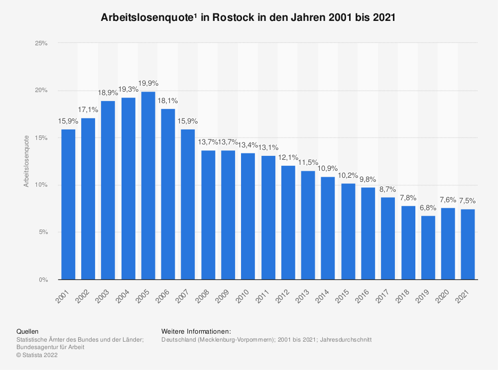 Statistik: Arbeitslosenquote¹ in Rostock in den Jahren 2001 bis 2020   Statista