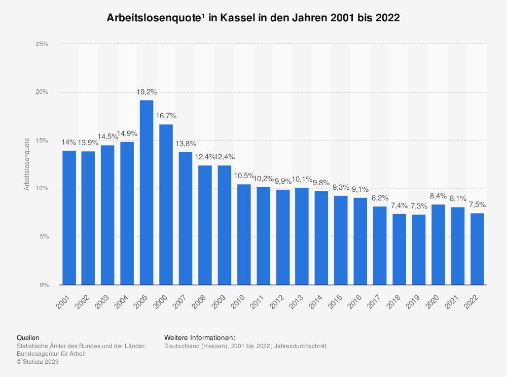Statistik: Arbeitslosenquote¹ in Kassel in den Jahren 2001 bis 2020 | Statista