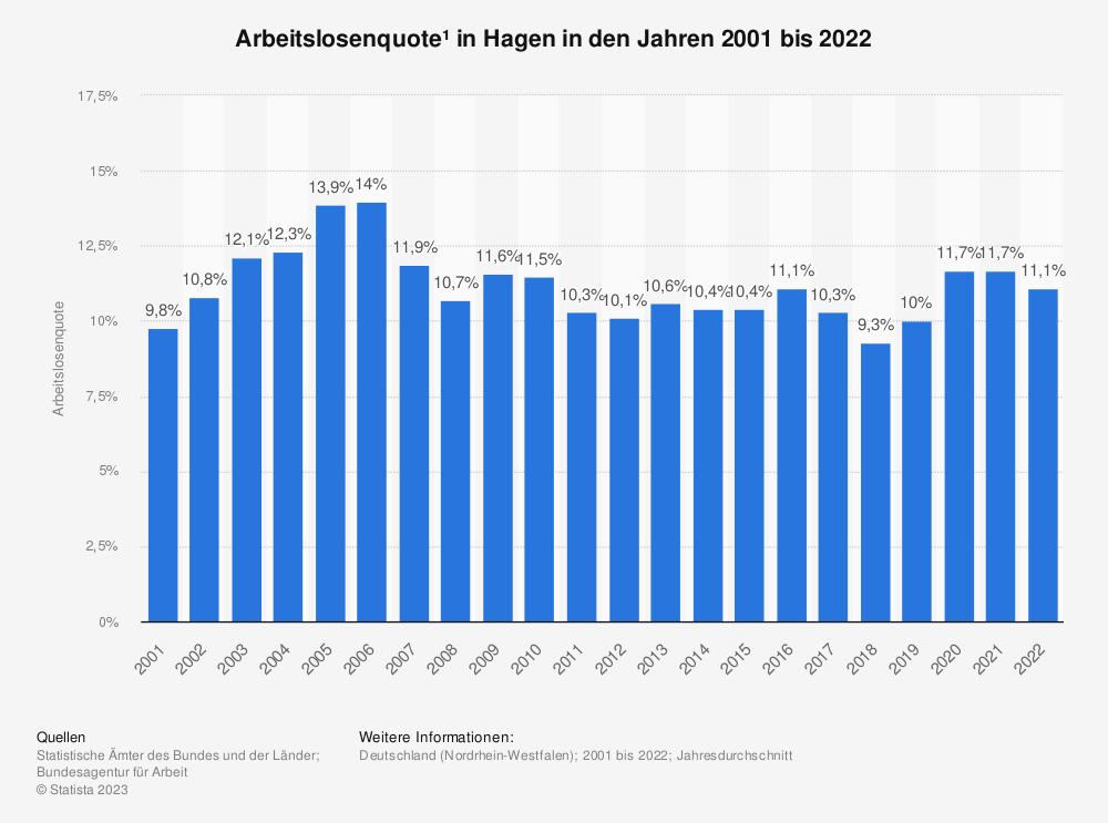 Statistik: Arbeitslosenquote¹ in Hagen in den Jahren 2001 bis 2020   Statista