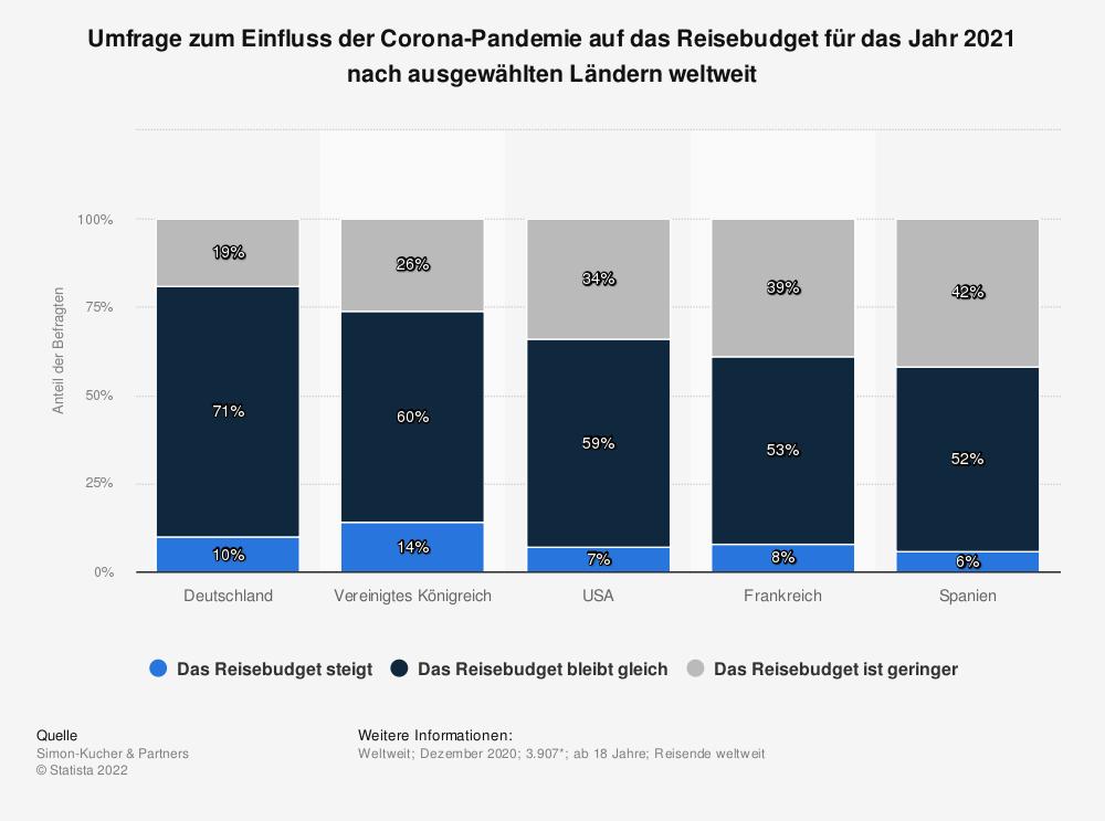 Statistik: Umfrage zum Einfluss der Corona-Pandemie auf das Reisebudget für das Jahr 2021 nach ausgewählten Ländern weltweit | Statista