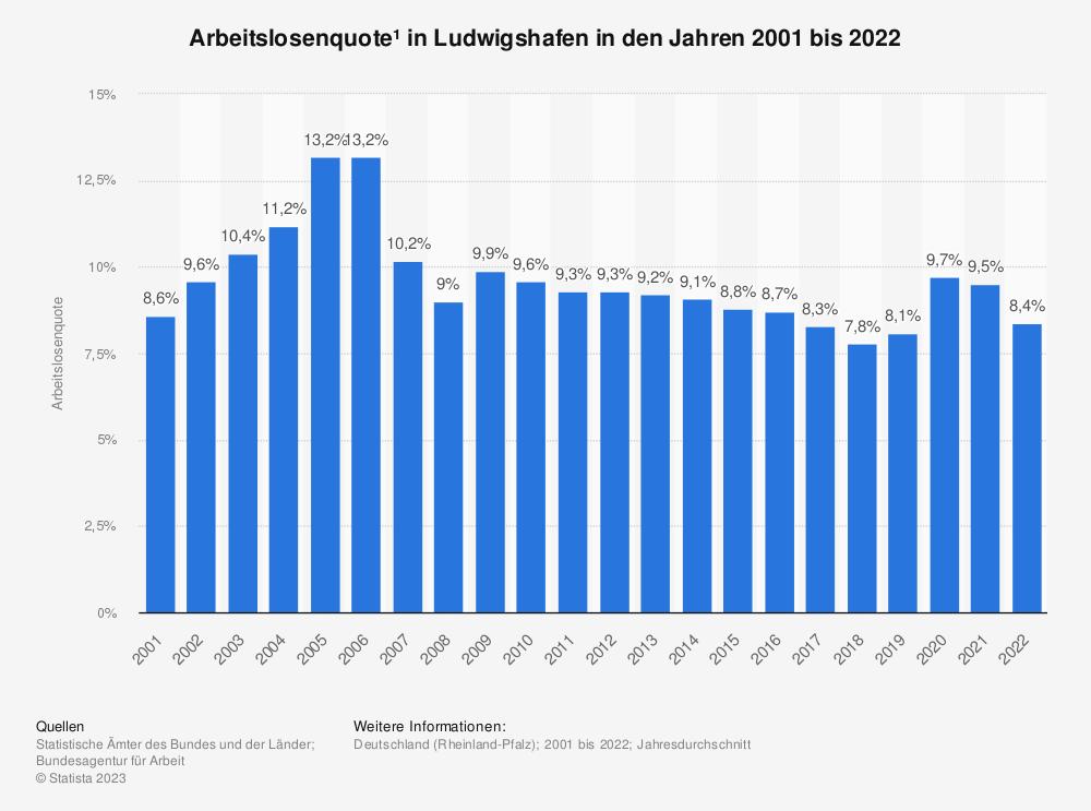 Statistik: Arbeitslosenquote¹ in Ludwigshafen in den Jahren 2001 bis 2020 | Statista