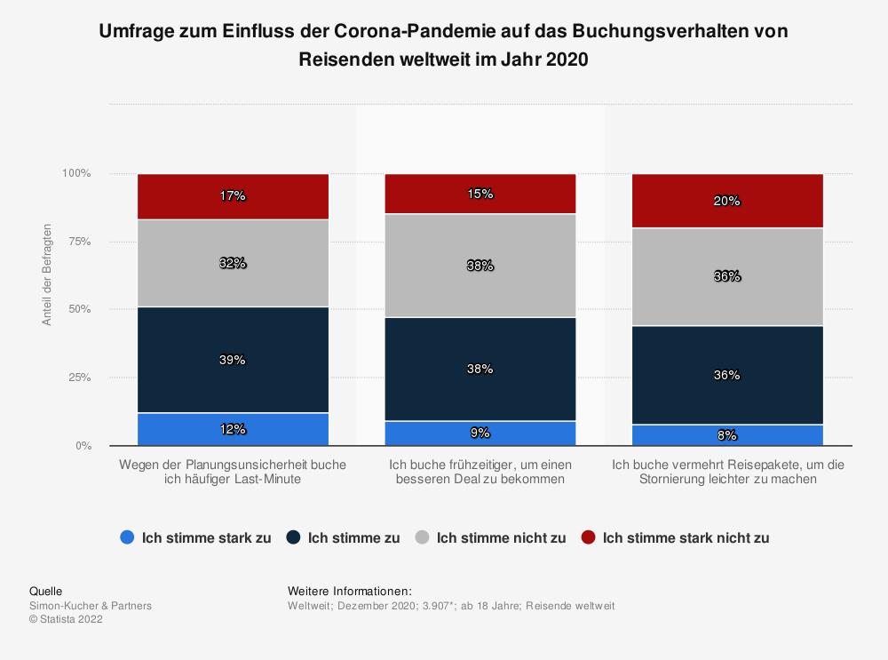 Statistik: Umfrage zum Einfluss der Corona-Pandemie auf das Buchungsverhalten von Reisenden weltweit im Jahr 2020 | Statista