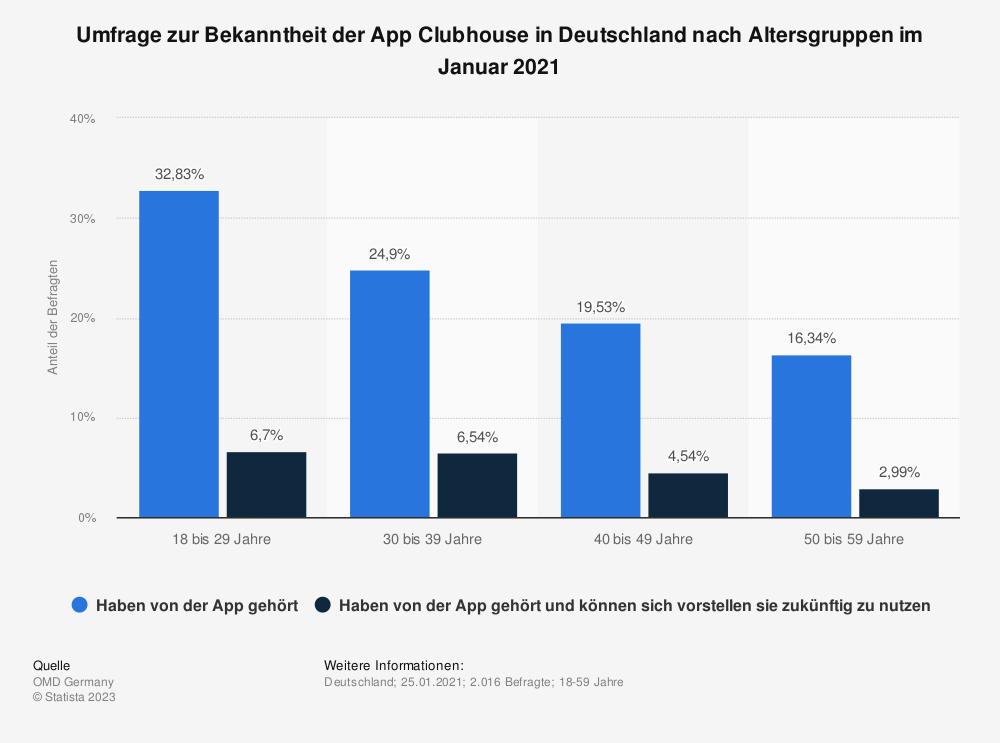Statistik: Umfrage zur Bekanntheit der App Clubhouse in Deutschland nach Altersgruppen im Januar 2021   Statista