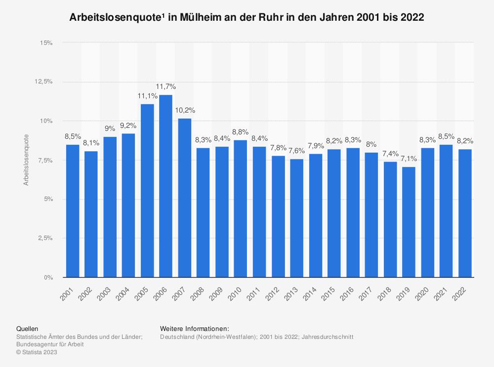 Statistik: Arbeitslosenquote¹ in Mülheim an der Ruhr in den Jahren 2001 bis 2020 | Statista